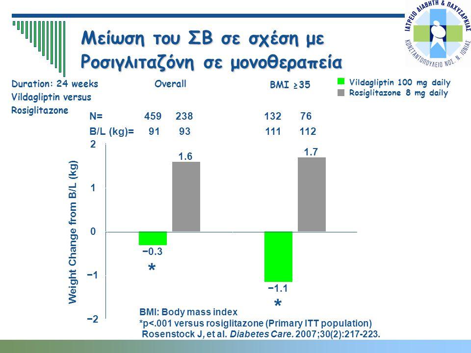 Μείωση του ΣΒ σε σχέση με Ροσιγλιταζόνη σε μονοθεραπεία BMI: Body mass index *p<.001 versus rosiglitazone (Primary ITT population) Rosenstock J, et al