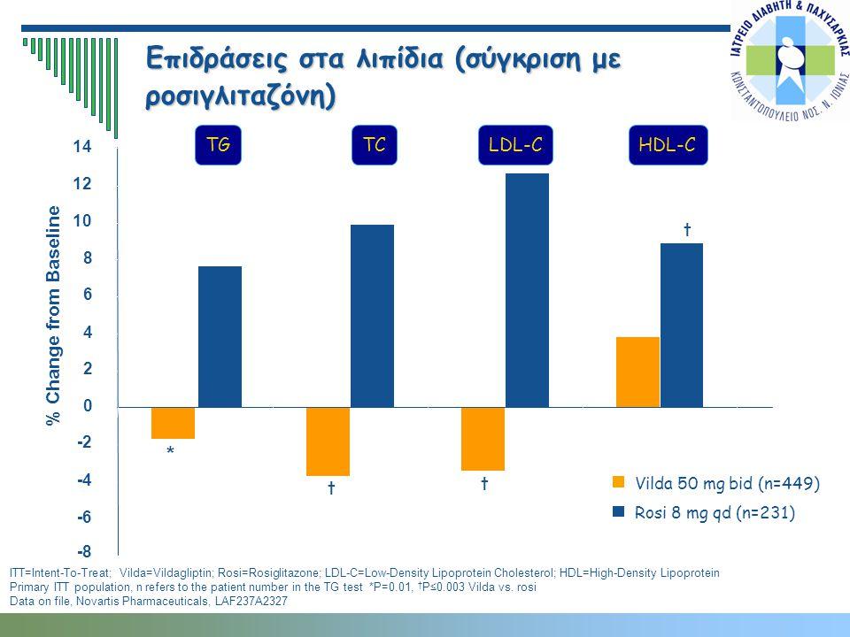 ITT=Intent-To-Treat; Vilda=Vildagliptin; Rosi=Rosiglitazone; LDL-C=Low-Density Lipoprotein Cholesterol; HDL=High-Density Lipoprotein Primary ITT popul
