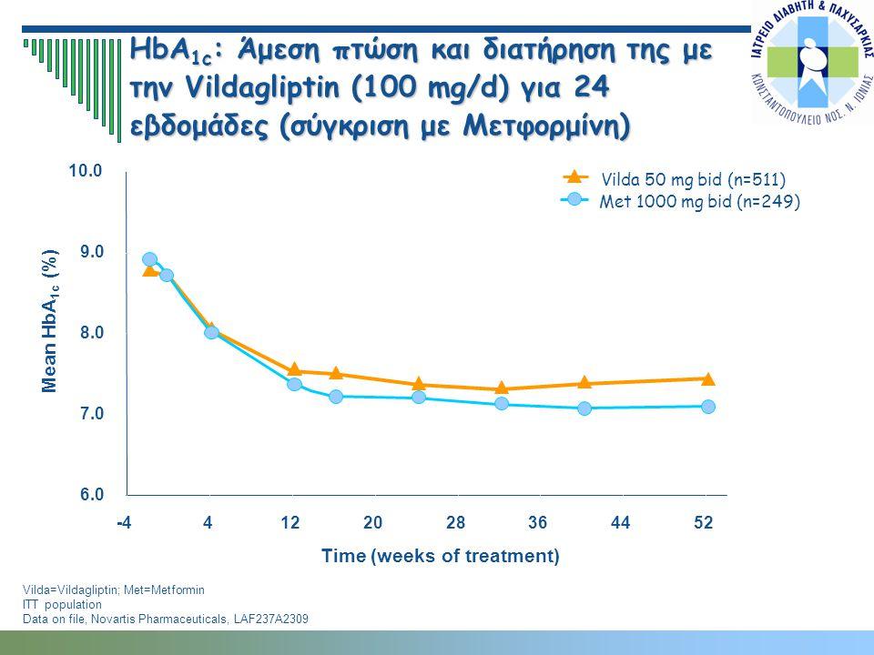 Vilda=Vildagliptin; Met=Metformin ITT population Data on file, Novartis Pharmaceuticals, LAF237A2309 6.0 7.0 8.0 9.0 10.0 -44122028364452 Time (weeks