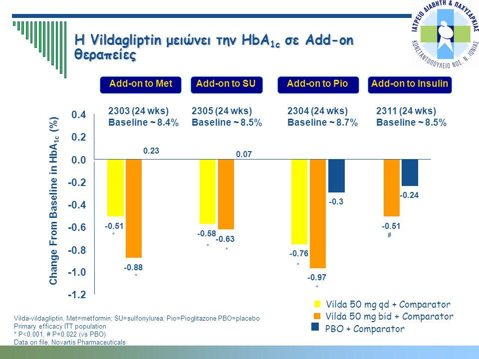 2303 (24 wks) Baseline ~ 8.4% 2305 (24 wks) Baseline ~ 8.5% 2311 (24 wks) Baseline ~ 8.5% Η Vildagliptin μειώνει την HbA 1c σε Add-on θεραπείες Add-on