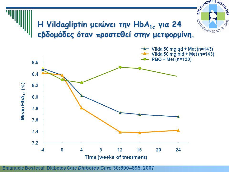 7.2 7.4 7.6 7.8 8.0 8.2 8.4 8.6 -404812162024 Time (weeks of treatment) Mean HbA 1c (%) PBO + Met (n=130) Vilda 50 mg bid + Met (n=143) Vilda 50 mg qd