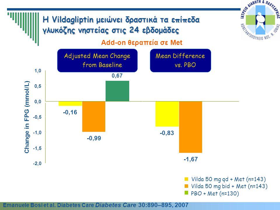 Η Vildagliptin μειώνει δραστικά τα επίπεδα γλυκόζης νηστείας στις 24 εβδομάδες Add-on θεραπεία σε Met * † Change in FPG (mmol/L) Adjusted Mean Change