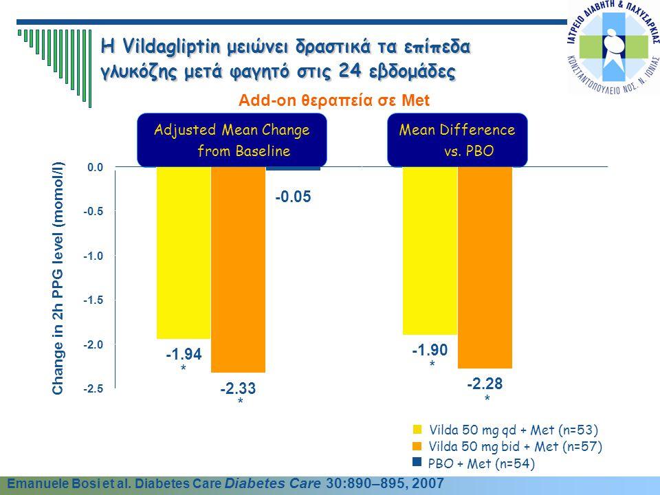 Mean Difference vs. PBO Adjusted Mean Change from Baseline PBO + Met (n=54) Vilda 50 mg bid + Met (n=57) Vilda 50 mg qd + Met (n=53) Change in 2h PPG