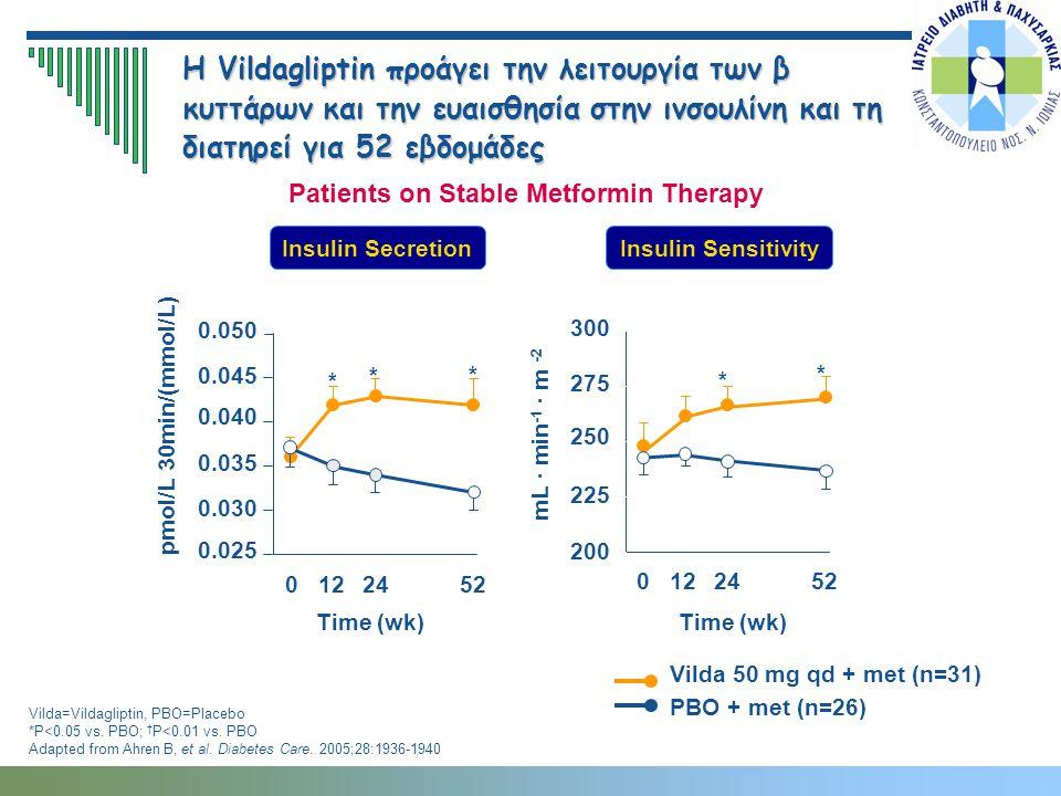 Insulin SecretionInsulin Sensitivity Η Vildagliptin προάγει την λειτουργία των β κυττάρων και την ευαισθησία στην ινσουλίνη και τη διατηρεί για 52 εβδ