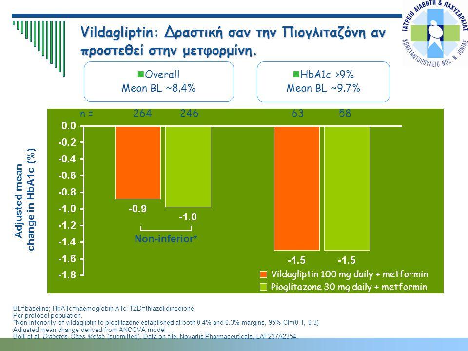 Vildagliptin: Δραστική σαν την Πιογλιταζόνη αν προστεθεί στην μετφορμίνη. Overall Mean BL ~8.4% BL=baseline; HbA1c=haemoglobin A1c; TZD=thiazolidinedi