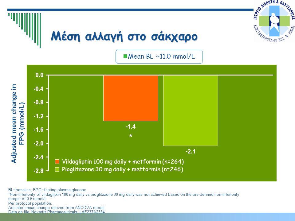 Mean BL ~11.0 mmol/L Μέση αλλαγή στο σάκχαρο BL=baseline; FPG=fasting plasma glucose *Non-inferiority of vildagliptin 100 mg daily vs pioglitazone 30
