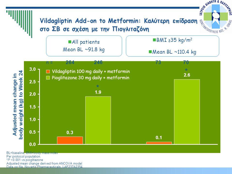 All patients Mean BL ~91.8 kg n = Vildagliptin Add-on to Metformin: Καλύτερη επίδραση στο ΣΒ σε σχέση με την Πιογλιταζόνη BL=baseline; BMI=body mass i