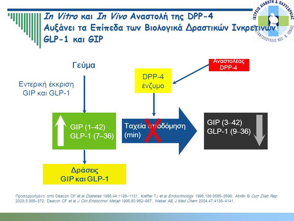 In Vitro και In Vivo Αναστολή της DPP-4 Αυξάνει τα Επίπεδα των Βιολογικά Δραστικών Ινκρετινών GLP-1 και GIP Προσαρμοσμένο από Deacon CF et al Diabetes