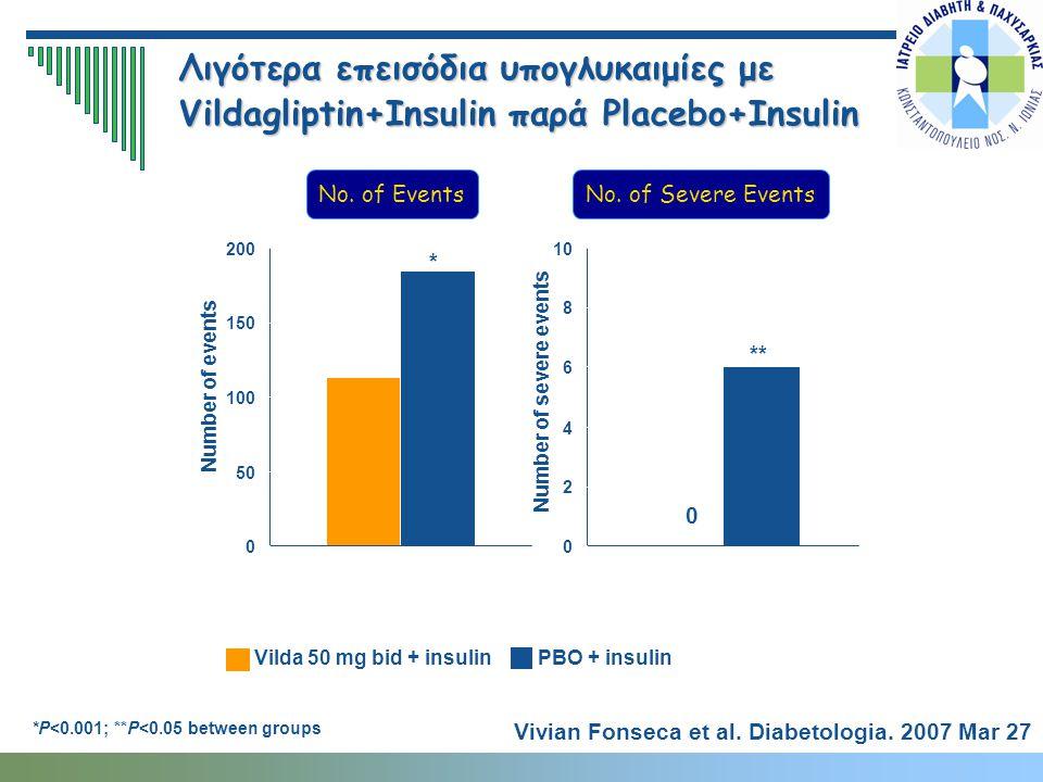 PBO + insulin Vilda 50 mg bid + insulin Λιγότερα επεισόδια υπογλυκαιμίες με Vildagliptin+Insulin παρά Placebo+Insulin No. of EventsNo. of Severe Event