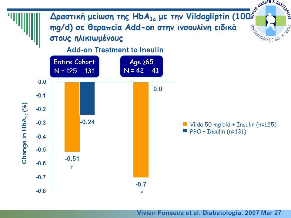 Δραστική μείωση της HbA 1c με την Vildagliptin (100 mg/d) σε θεραπεία Αdd-on στην ινσουλίνη ειδικά στους ηλικιωμένους Vilda 50 mg bid + Insulin (n=125