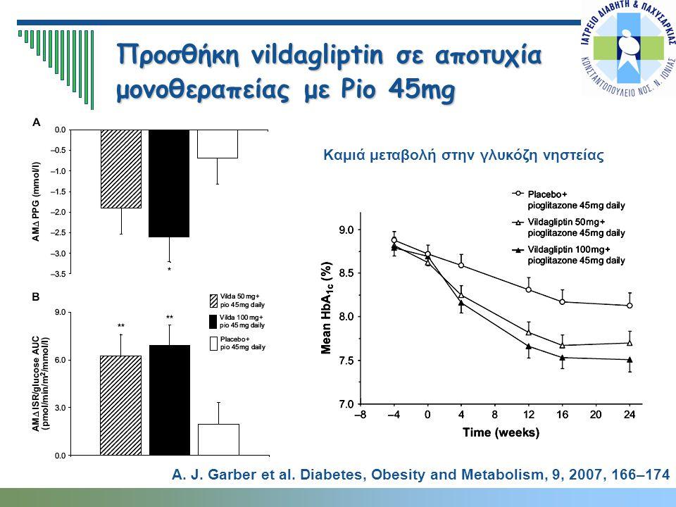 Προσθήκη vildagliptin σε αποτυχία μονοθεραπείας με Pio 45mg Καμιά μεταβολή στην γλυκόζη νηστείας A. J. Garber et al. Diabetes, Obesity and Metabolism,