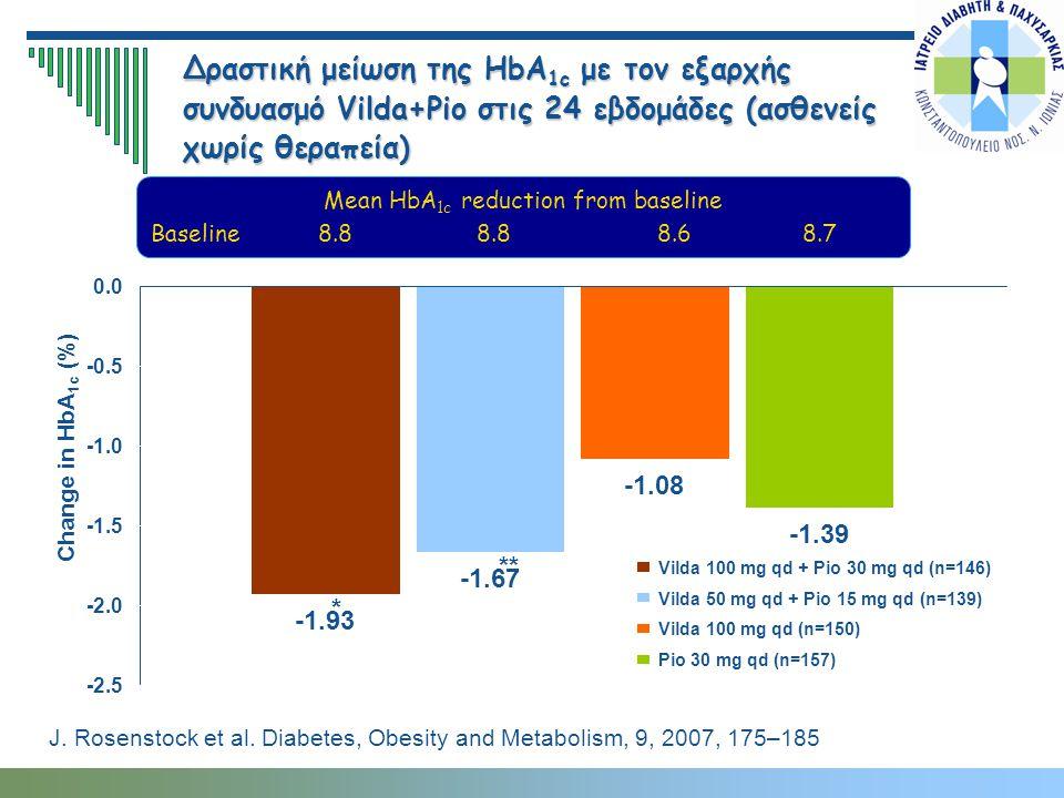 Δραστική μείωση της HbA 1c με τον εξαρχής συνδυασμό Vilda+Pio στις 24 εβδομάδες (ασθενείς χωρίς θεραπεία) Change in HbA 1c (%) Pio 30 mg qd (n=157) Vi
