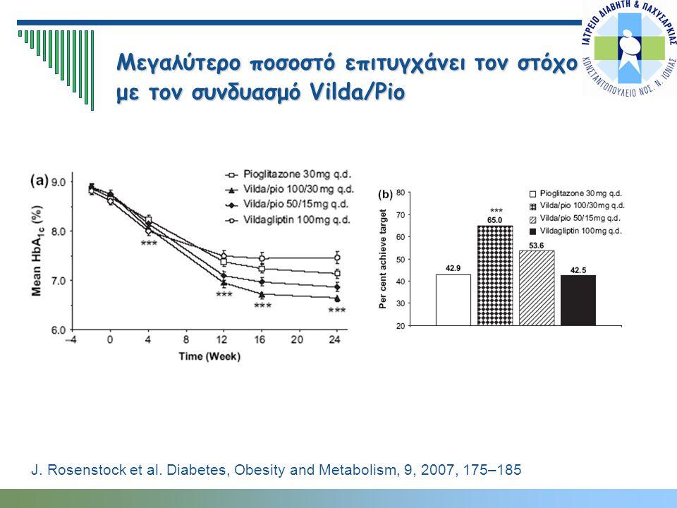 Μεγαλύτερο ποσοστό επιτυγχάνει τον στόχο με τον συνδυασμό Vilda/Pio J. Rosenstock et al. Diabetes, Obesity and Metabolism, 9, 2007, 175–185