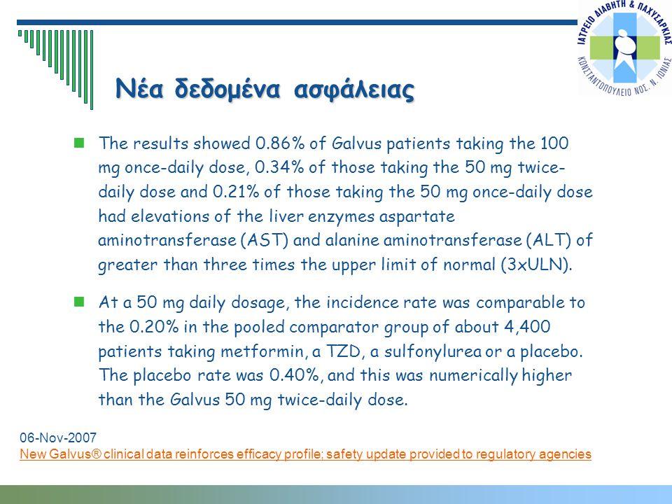 Νέα δεδομένα ασφάλειας The results showed 0.86% of Galvus patients taking the 100 mg once-daily dose, 0.34% of those taking the 50 mg twice- daily dos