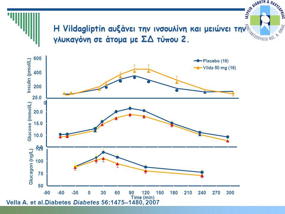 Η Vildagliptin αυξάνει την ινσουλίνη και μειώνει την γλυκαγόνη σε άτομα με ΣΔ τύπου 2. 0 200 400 600 Insulin (pmol/L) Placebo (16) Vilda 50 mg (16) 5.
