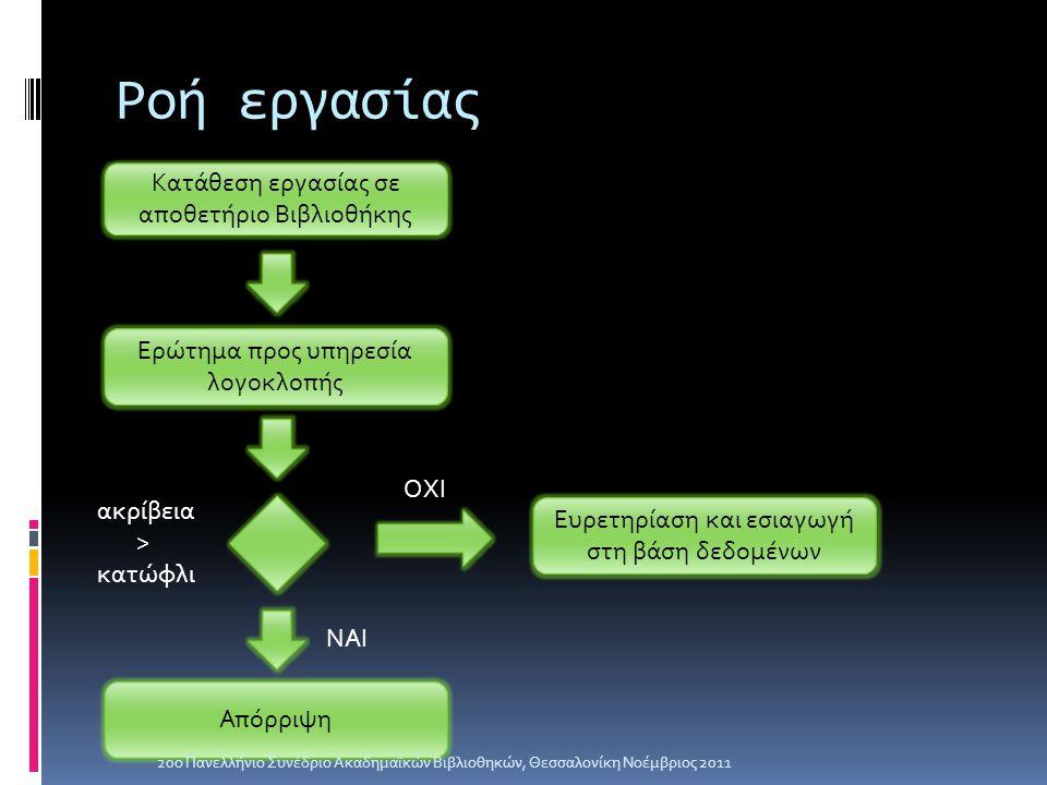 Ροή εργασίας Κατάθεση εργασίας σε αποθετήριο Βιβλιοθήκης Ερώτημα προς υπηρεσία λογοκλοπής Απόρριψη ΝΑΙ ακρίβεια > κατώφλι Ευρετηρίαση και εσιαγωγή στη βάση δεδομένων ΟΧΙ 20ο Πανελλήνιο Συνέδριο Ακαδημαϊκών Βιβλιοθηκών, Θεσσαλονίκη Νοέμβριος 2011