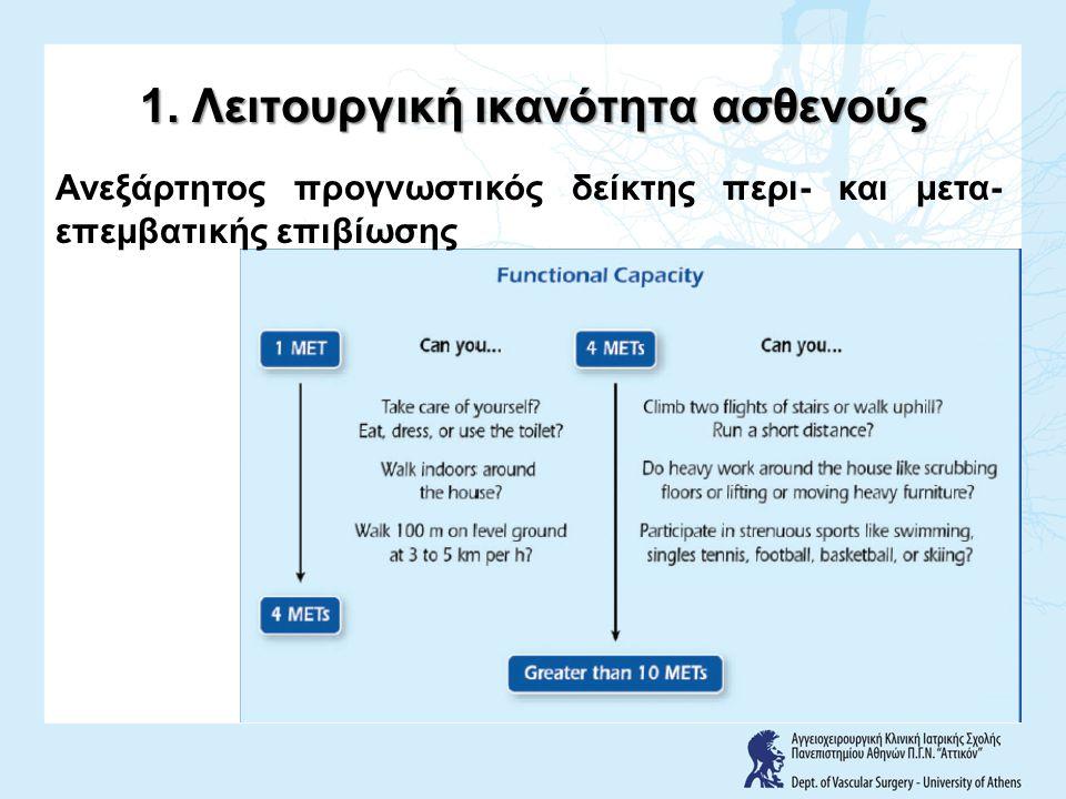 1. Λειτουργική ικανότητα ασθενούς Ανεξάρτητος προγνωστικός δείκτης περι- και μετα- επεμβατικής επιβίωσης