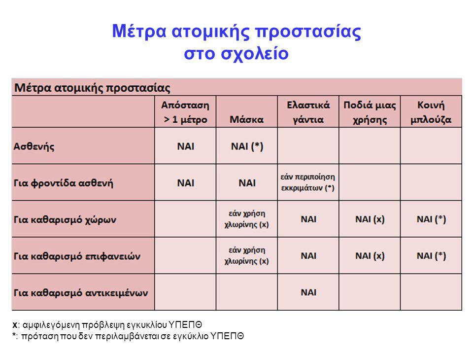 Μέτρα ατομικής προστασίας στο σχολείο x: αμφιλεγόμενη πρόβλεψη εγκυκλίου ΥΠΕΠΘ *: πρόταση που δεν περιλαμβάνεται σε εγκύκλιο ΥΠΕΠΘ