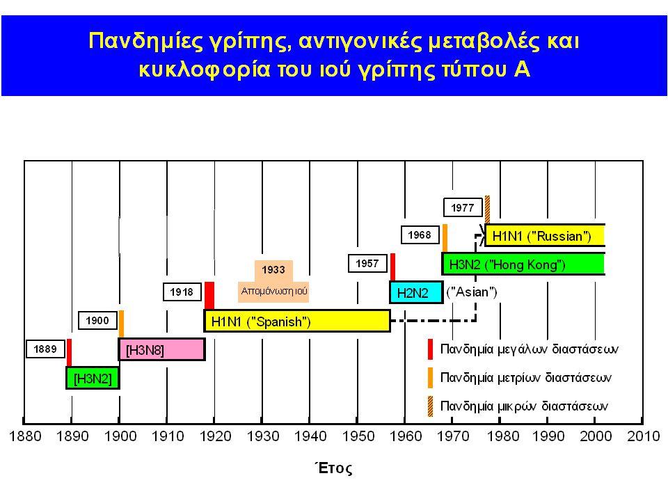 Τρόποι μετάδοσης ιού γρίπης Κύριοι τρόποι μετάδοσης –σταγονίδια (>5μm), σε απόσταση1-2 m, συνήθως με βήχα/φτέρνισμα –άμεση μετάδοση άμεση επαφή (π.χ.