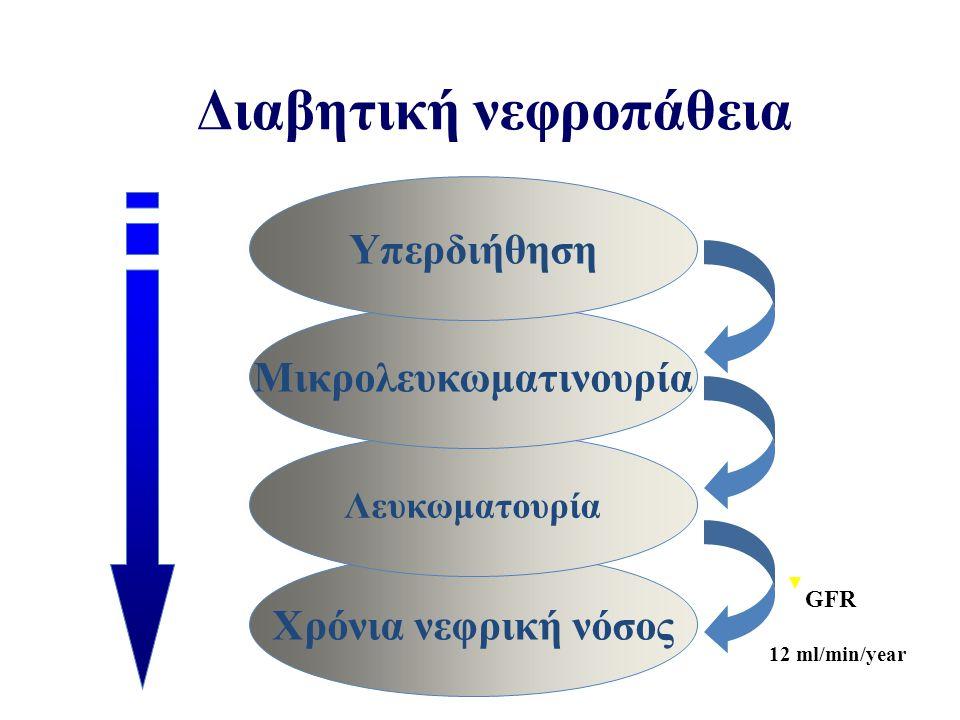 Χρόνια νεφρική νόσος Λευκωματουρία Μικρολευκωματινουρία Υπερδιήθηση 12 ml/min/year GFR Διαβητική νεφροπάθεια