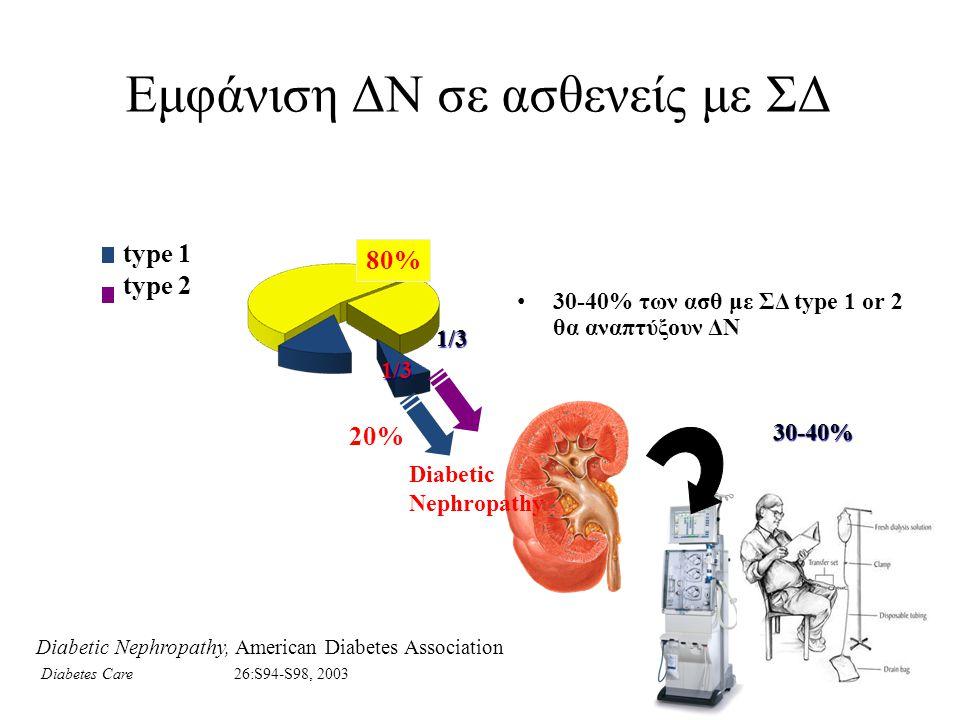 Εμφάνιση ΔΝ σε ασθενείς με ΣΔ 30-40% των ασθ με ΣΔ type 1 or 2 θα αναπτύξουν ΔΝ type 1 type 2 Diabetic Nephropathy 80% 20% 1/3 1/3 30-40% Diabetic Nep