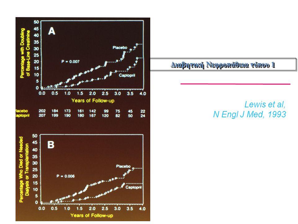 Επίδραση των ACEΙ σε πρωτεϊνουρικούς ασθενείς με διαβήτη τύπου 2 FU Decline GFR InvestigatoryearnTreatment(yrs) Proteinuria (ml/min/y) Walker et al ['92] 86ACEI vs conv3   3.04.1 Lebovitz et al ['94] 46ACEI vs conv3   6.49.6 Bakris et al ['96] 52ACEI vs CA vs BB5    1.01.43.3 Nielsen et al ['97] 36ACEI vs BB3   7.06.5 Estacio et al ['00] 83ACEI vs CA5  5.55.5 Fogari et al ['99] 51ACEI vs CA2  2.01.2 Η μέση ετήσια μείωση του GFR χωρίς θεραπεία είναι 12 ml/min Parving H-H et al, Curr Opin Nephrol Hypertens, 2001