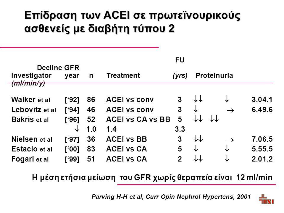 Επίδραση των ACEΙ σε πρωτεϊνουρικούς ασθενείς με διαβήτη τύπου 2 FU Decline GFR InvestigatoryearnTreatment(yrs) Proteinuria (ml/min/y) Walker et al ['