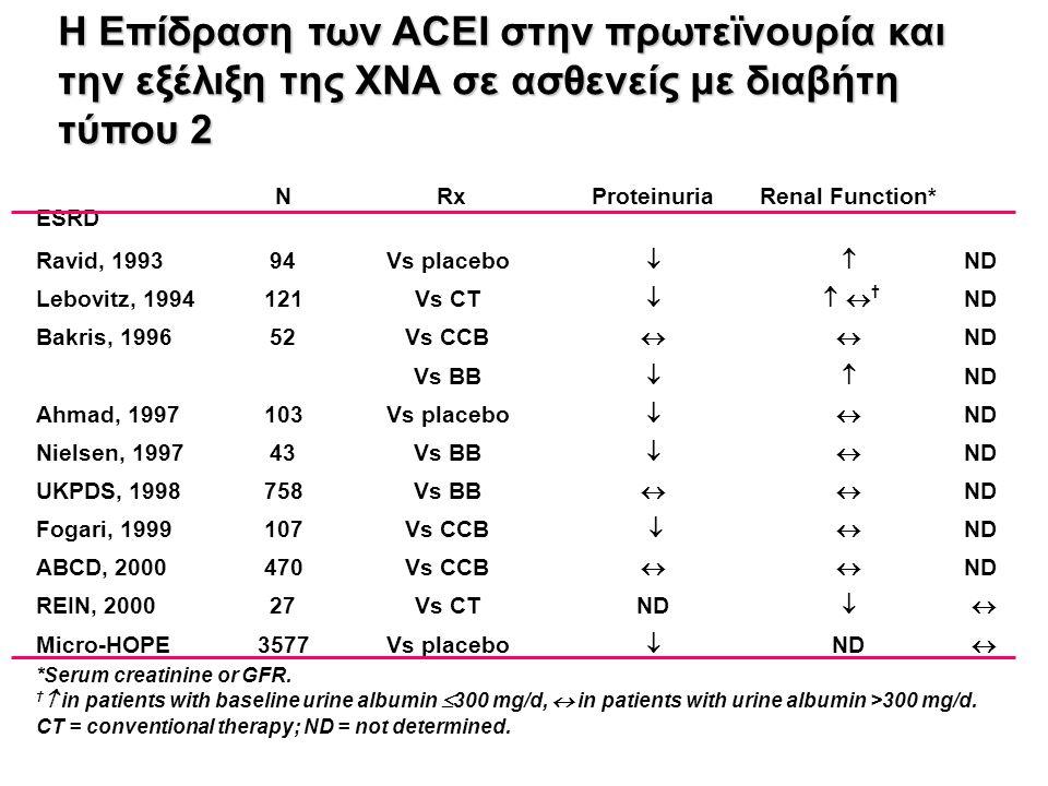 N Rx ProteinuriaRenal Function* ESRD Ravid, 199394Vs placebo  ND Lebovitz, 1994121Vs CT    † ND Bakris, 199652Vs CCB  ND Vs BB  ND Ahmad, 199