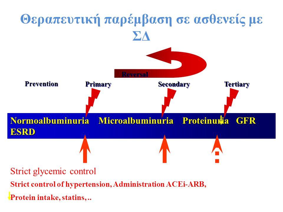 Θεραπευτική παρέμβαση σε ασθενείς με ΣΔ Normoalbuminuria Microalbuminuria Proteinuria GFR ESRD Strict glycemic control Strict control of hypertension,