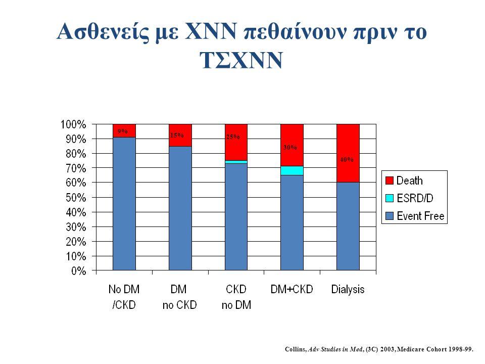 Collins, Adv Studies in Med, (3C) 2003, Medicare Cohort 1998-99. 25% 30% 40% 15% 9% Ασθενείς με ΧΝΝ πεθαίνουν πριν το ΤΣΧΝΝ