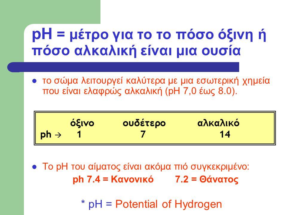 pH = μέτρο για το το πόσο όξινη ή πόσο αλκαλική είναι μια ουσία το σώμα λειτουργεί καλύτερα με μια εσωτερική χημεία που είναι ελαφρώς αλκαλική (pH 7,0 έως 8.0).
