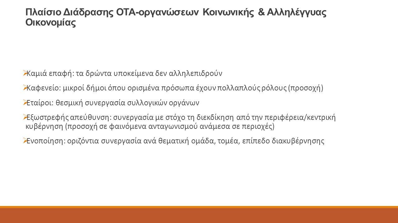 Πλαίσιο Διάδρασης ΟΤΑ-οργανώσεων Κοινωνικής & Αλληλέγγυας Οικονομίας  Καμιά επαφή: τα δρώντα υποκείμενα δεν αλληλεπιδρούν  Καφενείο: μικροί δήμοι όπου ορισμένα πρόσωπα έχουν πολλαπλούς ρόλους (προσοχή)  Εταίροι: θεσμική συνεργασία συλλογικών οργάνων  Εξωστρεφής απεύθυνση: συνεργασία με στόχο τη διεκδίκηση από την περιφέρεια/κεντρική κυβέρνηση (προσοχή σε φαινόμενα ανταγωνισμού ανάμεσα σε περιοχές)  Ενοποίηση: οριζόντια συνεργασία ανά θεματική ομάδα, τομέα, επίπεδο διακυβέρνησης