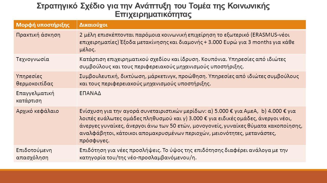 Στρατηγικό Σχέδιο για την Ανάπτυξη του Τομέα της Κοινωνικής Επιχειρηματικότητας Μορφή υποστήριξηςΔικαιούχοι Πρακτική άσκηση2 μέλη επισκέπτονται παρόμοια κοινωνική επιχείρηση το εξωτερικό (ERASMUS-νέοι επιχειρηματίες) Έξοδα μετακίνησης και διαμονής + 3.000 Ευρώ για 3 months για κάθε μέλος.