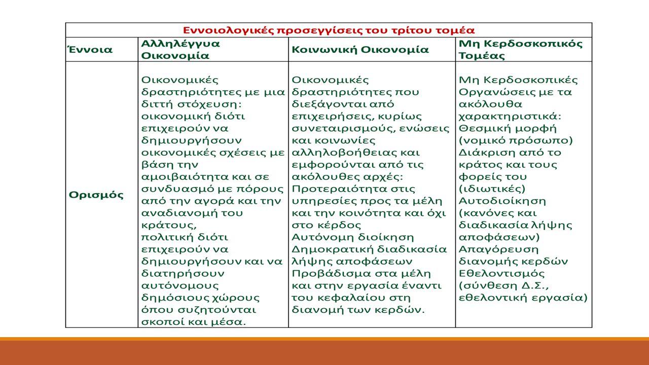 Βραζιλία: Φόρουμ για την Αλληλέγγυα Οικονομία  7 τομείς δράσης: κοινωνική οργάνωση, παραγωγή-προώθηση στην αγορά-κατανάλωση, αλληλέγγυα χρηματοδότηση, θεσμικό πλαίσιο, εκπαίδευση, επικοινωνία, εκδημοκρατισμός γνώσης και τεχνολογίας  3 κατηγορίες μελών: α) πρακτικές αλληλέγγυας οικονομίας (συνεταιρισμοί, λαϊκές συνελεύσεις, άτυπες ομάδες, επιχειρήσεις υπό τον έλεγχο των εργαζομένων, αλληλέγγυα χρηματοδοτικά ταμεία, δίκτυα ανταλλαγών), β) συμβουλευτικοί φορείς (ΜΚΟ, ερευνητικά κέντρα και πανεπιστήμια), γ) δημόσιοι λειτουργοί (εκπρόσωποι περιφερειακών και δημοτικών αρχών)  Συντονιστική Αρχή: 97 μέλη, 16 εκπρόσωποι από οργανώσεις και υποστηρικτικούς φορείς, 3 εκπρόσωποι (2 από τις οργανώσεις και 1 από το δημόσιο τομέα) για καθένα από τα 27 κρατίδια.