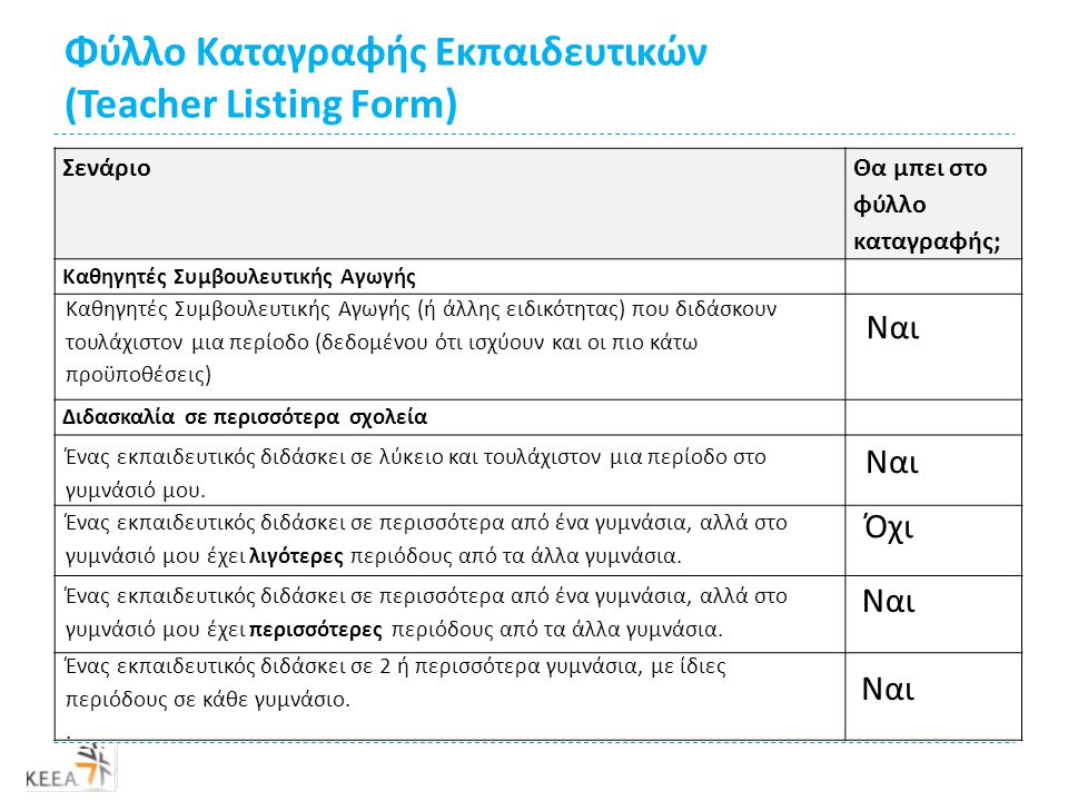 Φύλλο Καταγραφής Εκπαιδευτικών (Teacher Listing Form) ΣενάριοΘα μπει στο φύλλο καταγραφής; Απουσίες διδακτικού προσωπικού Όχι Ναι, δεδομένου ότι θα είναι παρόν στο σχολείο σε όλη την περίοδο χορήγησης ερωτηματολογίων (4/3/2013-2/4/2013).