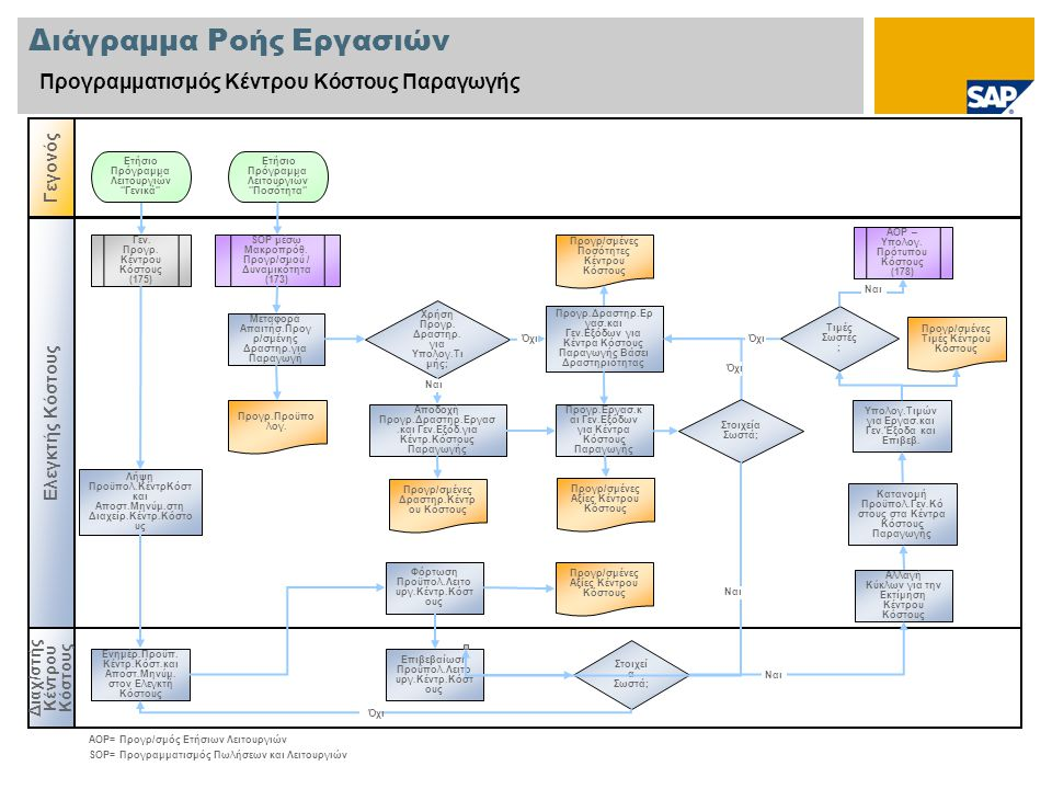 Διάγραμμα Ροής Εργασιών Προγραμματισμός Κέντρου Κόστους Παραγωγής Διαχ/στής Κέντρου Κόστους Γεγονός Ελεγκτής Κόστους Στοιχεί α Σωστά; SOP μέσω Μακροπρόθ.