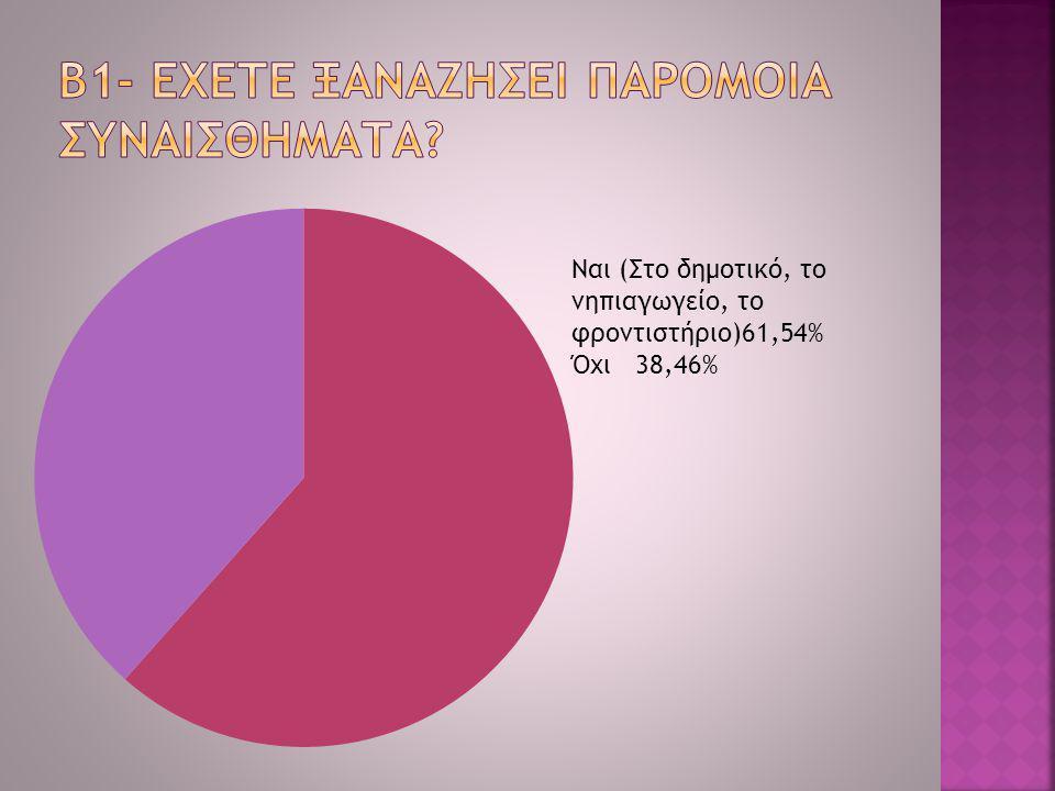 Ναι (Στο δημοτικό, το νηπιαγωγείο, το φροντιστήριο)61,54% Όχι 38,46%
