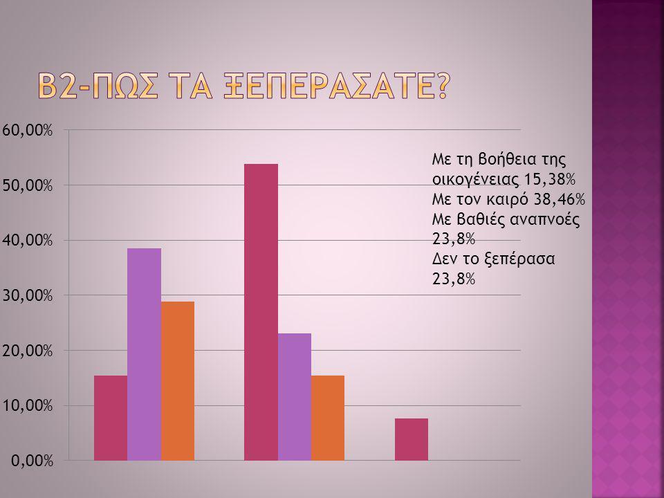Με τη βοήθεια της οικογένειας 15,38% Με τον καιρό 38,46% Με βαθιές αναπνοές 23,8% Δεν το ξεπέρασα 23,8%