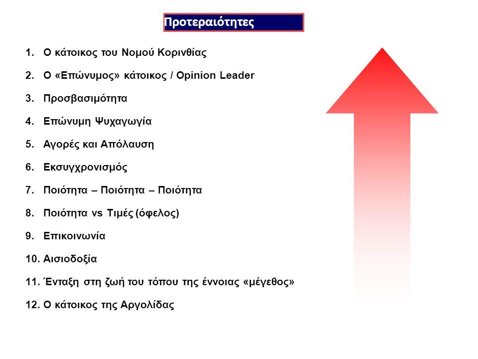 1.Ο κάτοικος του Νομού Κορινθίας 2.Ο «Επώνυμος» κάτοικος / Opinion Leader 3.Προσβασιμότητα 4.Επώνυμη Ψυχαγωγία 5.Αγορές και Απόλαυση 6.Εκσυγχρονισμός 7.Ποιότητα – Ποιότητα – Ποιότητα 8.Ποιότητα vs Τιμές (όφελος) 9.Επικοινωνία 10.Αισιοδοξία 11.Ένταξη στη ζωή του τόπου της έννοιας «μέγεθος» 12.Ο κάτοικος της Αργολίδας Προτεραιότητες