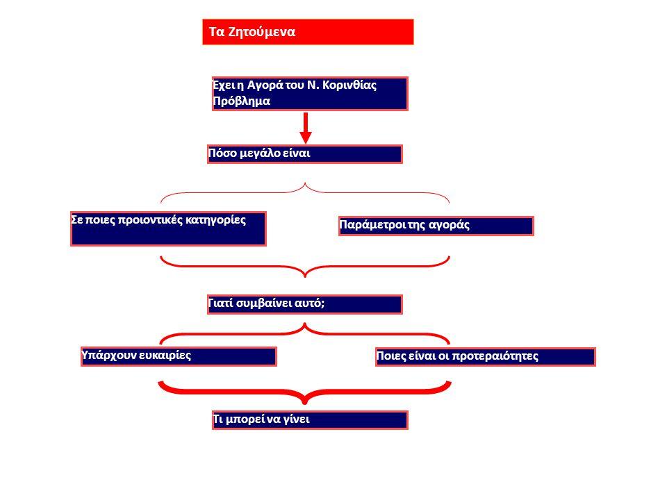 1.Συγκρατημένη αισιοδοξία όσον αφορά στην εξέλιξη της Αγοράς του Ν.