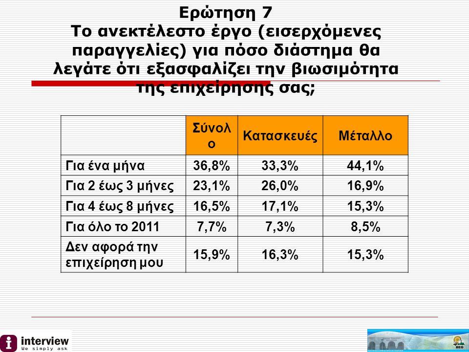 Ερώτηση 7 Το ανεκτέλεστο έργο (εισερχόμενες παραγγελίες) για πόσο διάστημα θα λεγάτε ότι εξασφαλίζει την βιωσιμότητα της επιχείρησης σας; Σύνολ ο ΚατασκευέςΜέταλλο Για ένα μήνα 36,8%33,3%44,1% Για 2 έως 3 μήνες23,1%26,0%16,9% Για 4 έως 8 μήνες16,5%17,1%15,3% Για όλο το 20117,7%7,3%8,5% Δεν αφορά την επιχείρηση μου 15,9%16,3%15,3%