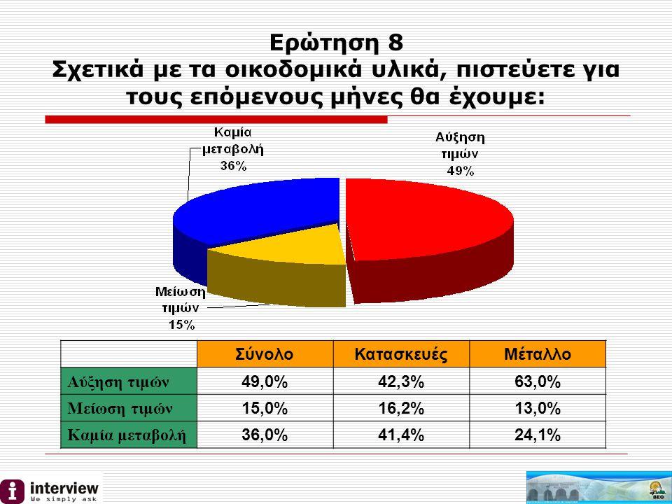 Ερώτηση 8 Σχετικά με τα οικοδομικά υλικά, πιστεύετε για τους επόμενους μήνες θα έχουμε: ΣύνολοΚατασκευέςΜέταλλο Αύξηση τιμών 49,0%42,3%63,0% Μείωση τιμών 15,0%16,2%13,0% Καμία μεταβολή 36,0%41,4%24,1%