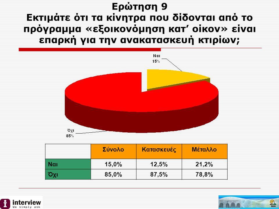 Ερώτηση 9 Εκτιμάτε ότι τα κίνητρα που δίδονται από το πρόγραμμα «εξοικονόμηση κατ' οίκον» είναι επαρκή για την ανακατασκευή κτιρίων; ΣύνολοΚατασκευέςΜέταλλο Ναι15,0%12,5%21,2% Όχι85,0%87,5%78,8%