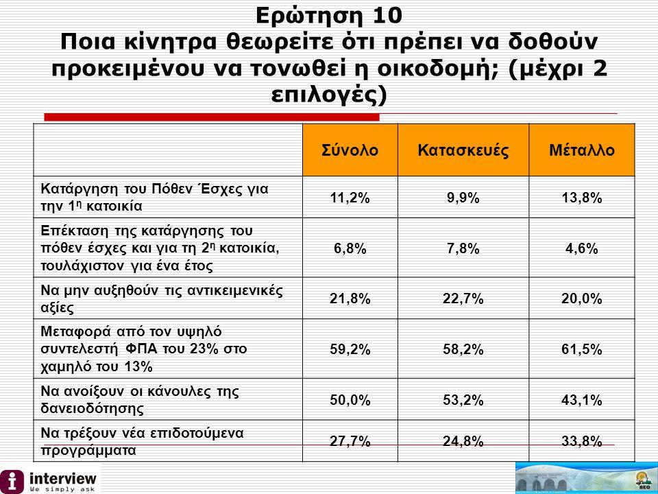 Ερώτηση 10 Ποια κίνητρα θεωρείτε ότι πρέπει να δοθούν προκειμένου να τονωθεί η οικοδομή; (μέχρι 2 επιλογές) ΣύνολοΚατασκευέςΜέταλλο Κατάργηση του Πόθεν Έσχες για την 1 η κατοικία 11,2%9,9%13,8% Επέκταση της κατάργησης του πόθεν έσχες και για τη 2 η κατοικία, τουλάχιστον για ένα έτος 6,8%7,8%4,6% Να μην αυξηθούν τις αντικειμενικές αξίες 21,8%22,7%20,0% Μεταφορά από τον υψηλό συντελεστή ΦΠΑ του 23% στο χαμηλό του 13% 59,2%58,2%61,5% Να ανοίξουν οι κάνουλες της δανειοδότησης 50,0%53,2%43,1% Να τρέξουν νέα επιδοτούμενα προγράμματα 27,7%24,8%33,8%