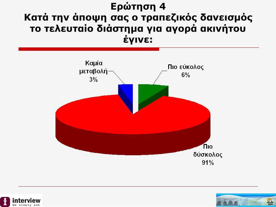 Ερώτηση 4 Κατά την άποψη σας ο τραπεζικός δανεισμός το τελευταίο διάστημα για αγορά ακινήτου έγινε: