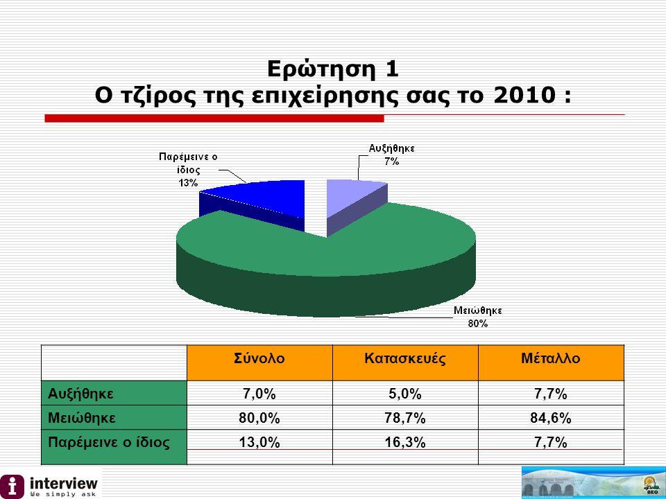 Ερώτηση 1 Ο τζίρος της επιχείρησης σας το 2010 : ΣύνολοΚατασκευέςΜέταλλο Αυξήθηκε7,0%5,0%7,7% Μειώθηκε80,0%78,7%84,6% Παρέμεινε ο ίδιος13,0%16,3%7,7%