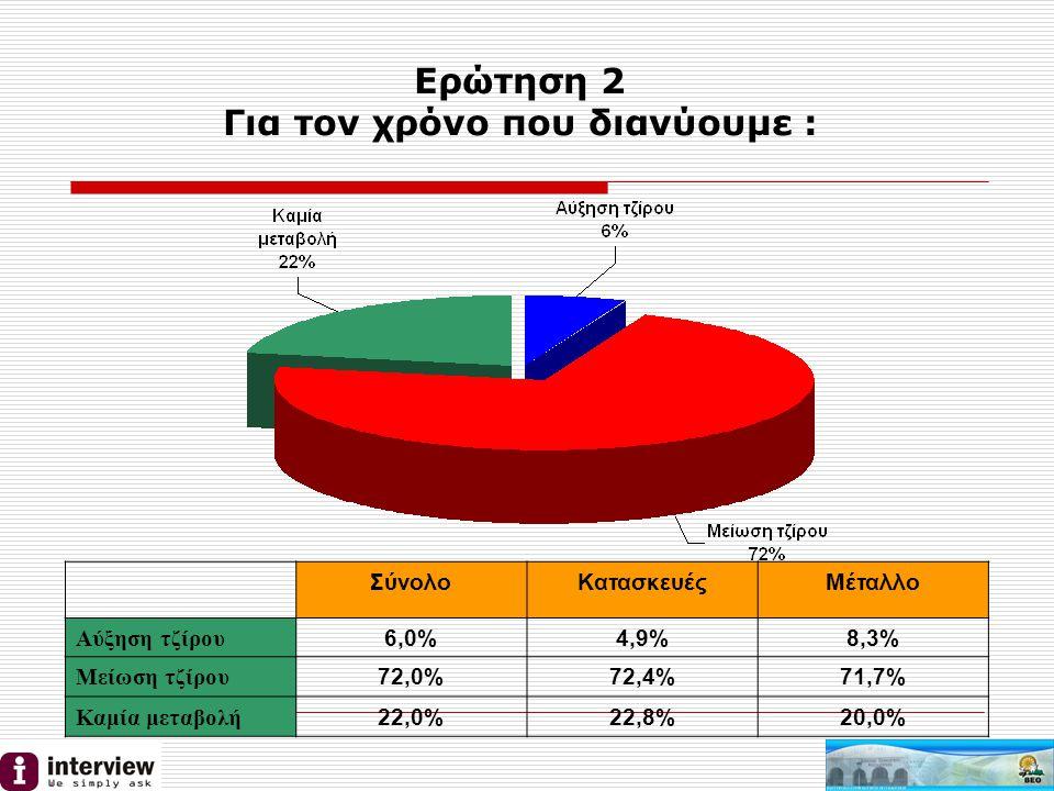 Ερώτηση 3 Το 2011 σκοπεύετε να : ΣύνολοΚατασκευέςΜέταλλο Προσλάβατε προσωπικό 5,0%6,3%2,2% Απολύσετε προσωπικό 36,0%34,4%37,0% Διατηρήσατε προσωπικό 59,0%59,4%60,9%