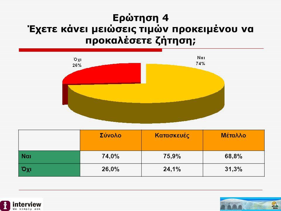 Ερώτηση 4 Έχετε κάνει μειώσεις τιμών προκειμένου να προκαλέσετε ζήτηση; ΣύνολοΚατασκευέςΜέταλλο Ναι74,0%75,9%68,8% Όχι26,0%24,1%31,3%