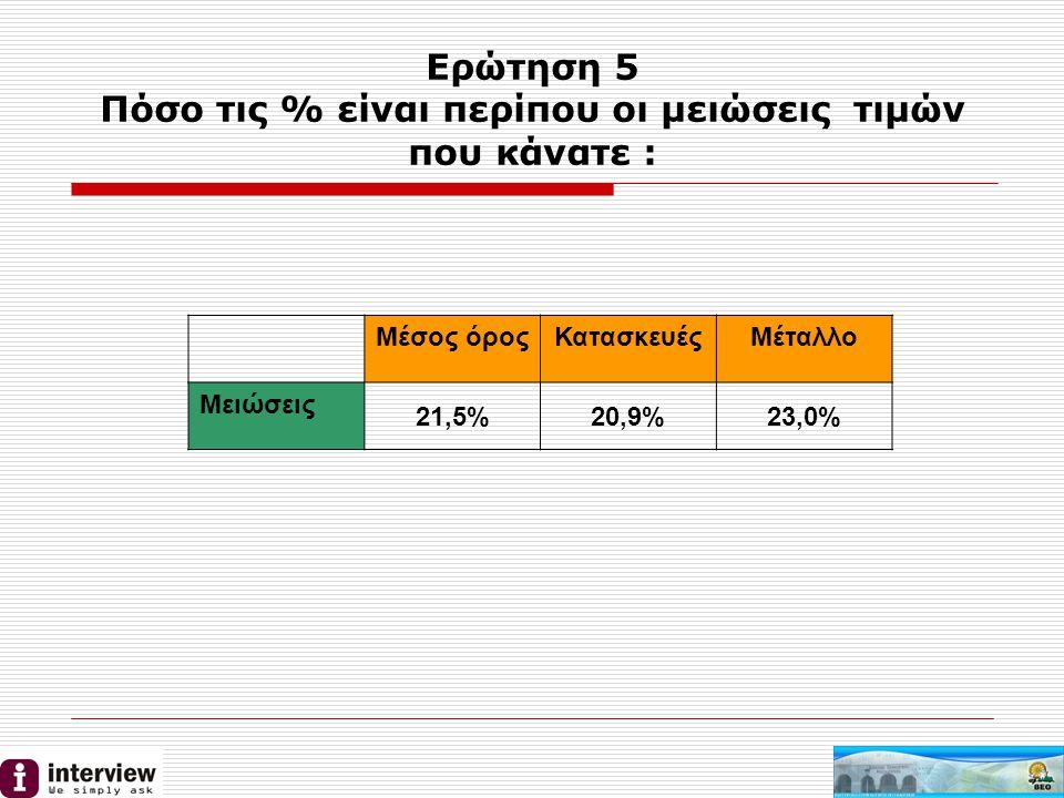 Ερώτηση 5 Πόσο τις % είναι περίπου οι μειώσεις τιμών που κάνατε : Μέσος όροςΚατασκευέςΜέταλλο Μειώσεις 21,5%20,9%23,0%