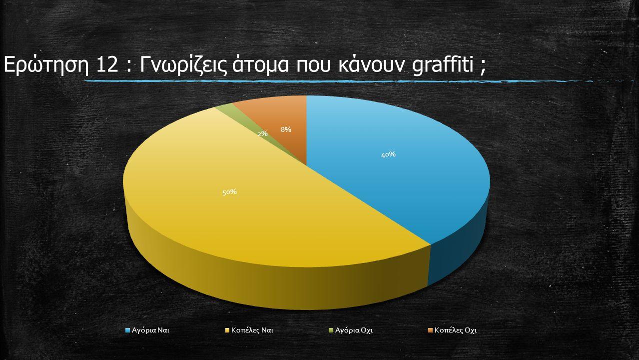 Ερώτηση 12 : Γνωρίζεις άτομα που κάνουν graffiti ;